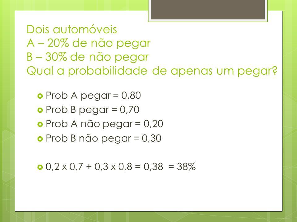 Dois automóveis A – 20% de não pegar B – 30% de não pegar Qual a probabilidade de apenas um pegar? Prob A pegar = 0,80 Prob B pegar = 0,70 Prob A não