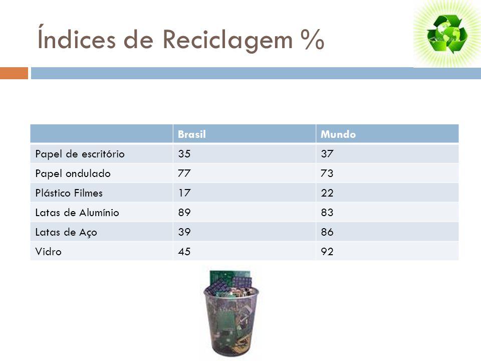 Índices de Reciclagem % BrasilMundo Papel de escritório3537 Papel ondulado7773 Plástico Filmes1722 Latas de Alumínio8983 Latas de Aço3986 Vidro4592