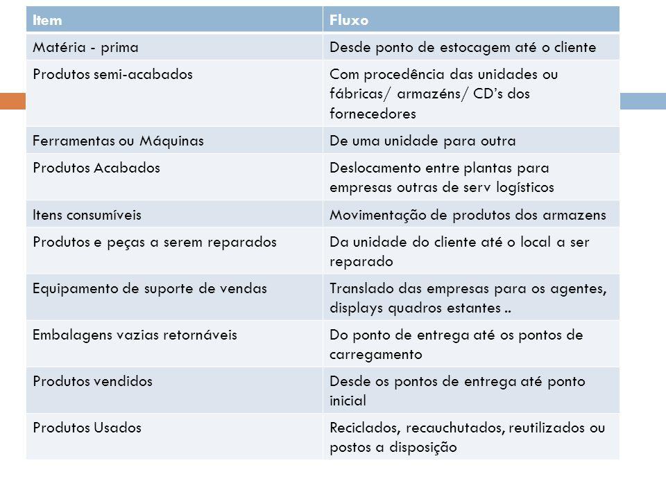 ItemFluxo Matéria - primaDesde ponto de estocagem até o cliente Produtos semi-acabadosCom procedência das unidades ou fábricas/ armazéns/ CDs dos forn