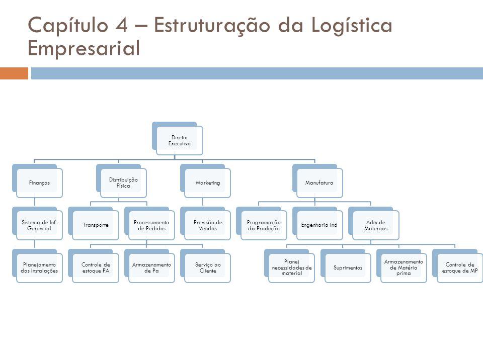 Diretor Executivo Finanças Sistema de Inf. Gerencial Planejamento das Instalações Distribuição Física Transporte Processamento de Pedidos Controle de