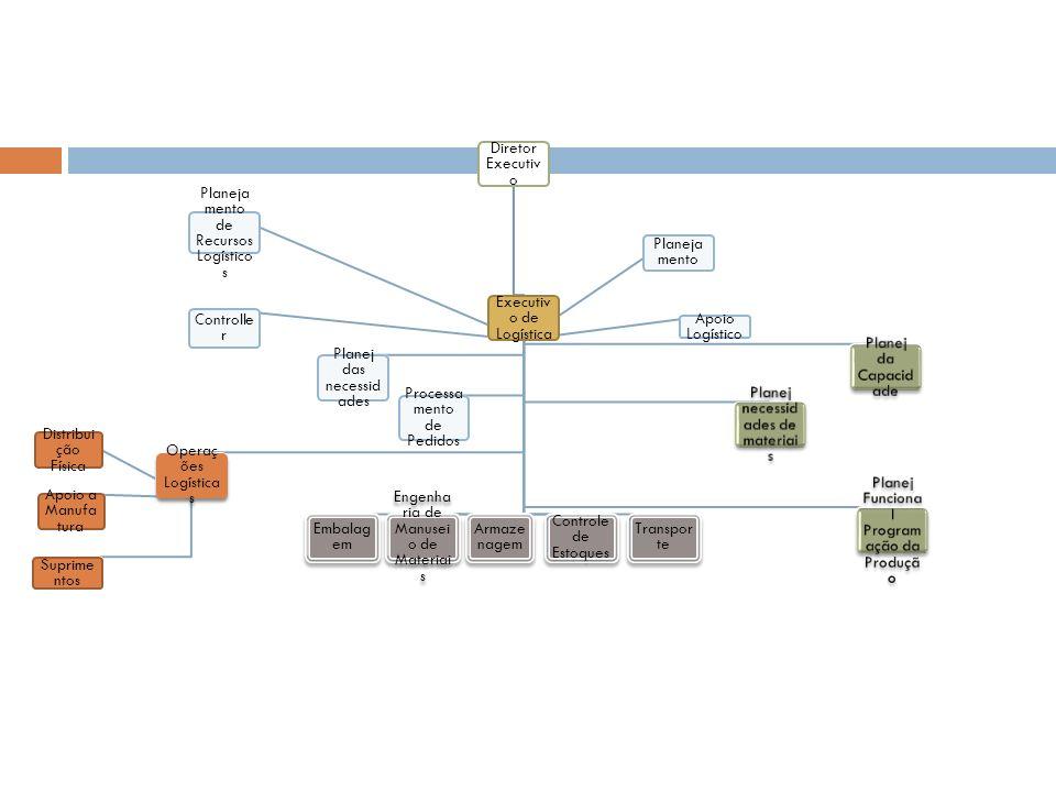 Diretor Executiv o Executiv o de Logística Planeja mento Controlle r Apoio Logístico Planeja mento de Recursos Logístico s Operaç ões Logística s Supr