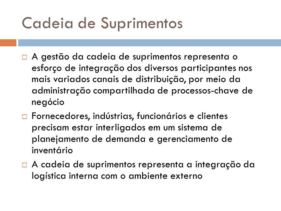 Cadeia de Suprimentos A gestão da cadeia de suprimentos representa o esforço de integração dos diversos participantes nos mais variados canais de dist