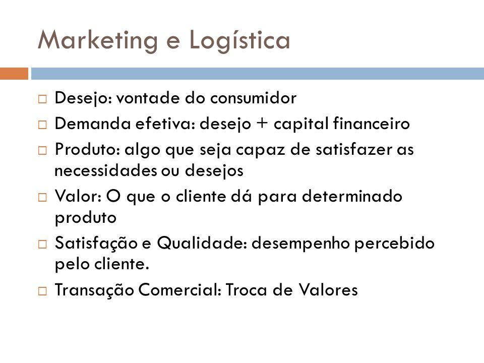 Marketing e Logística Desejo: vontade do consumidor Demanda efetiva: desejo + capital financeiro Produto: algo que seja capaz de satisfazer as necessi