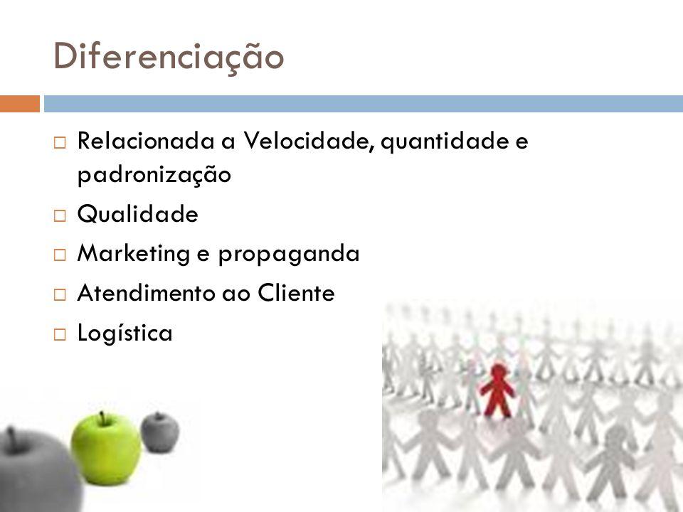 Diferenciação Relacionada a Velocidade, quantidade e padronização Qualidade Marketing e propaganda Atendimento ao Cliente Logística