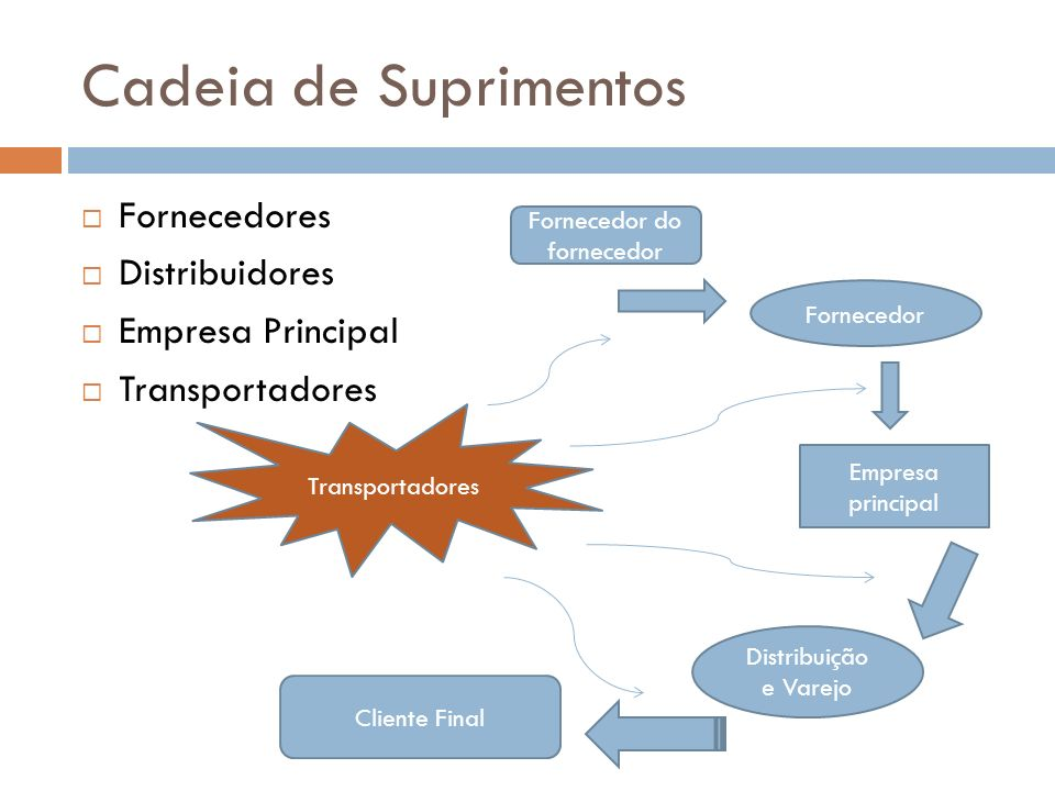 Cadeia de Suprimentos Fornecedores Distribuidores Empresa Principal Transportadores Fornecedor do fornecedor Fornecedor Empresa principal Distribuição