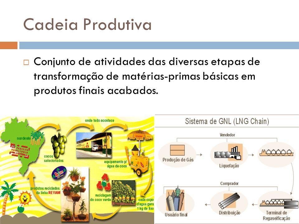 Canais de Distribuição Formas utilizadas para por uma empresa para escoar seus produtos.