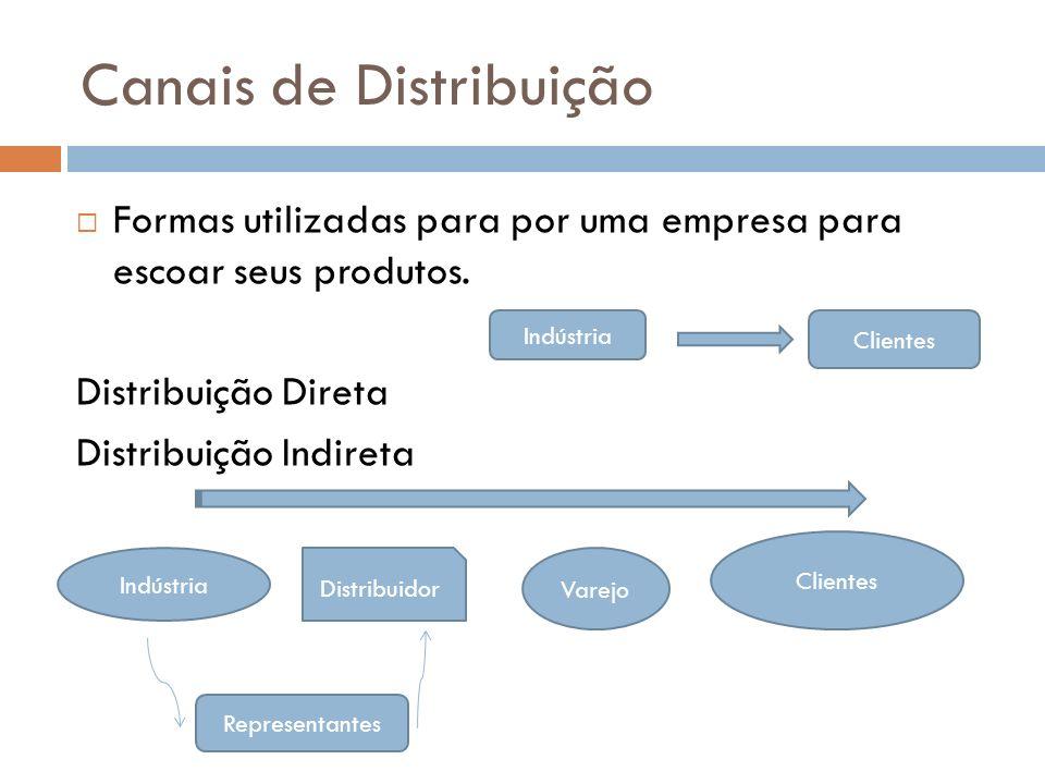 Canais de Distribuição Formas utilizadas para por uma empresa para escoar seus produtos. Distribuição Direta Distribuição Indireta Indústria Clientes