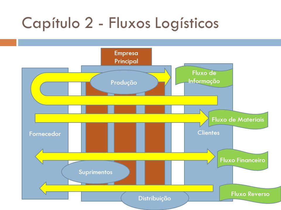 Capítulo 2 - Fluxos Logísticos Fornecedor Empresa Principal Clientes Suprimentos Distribuição Produção Fluxo de Informação Fluxo de Materiais Fluxo Fi