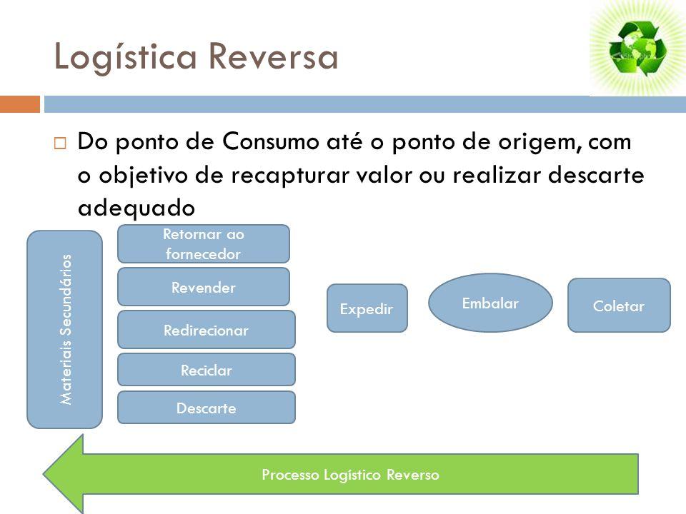 Processo Logístico Reverso Logística Reversa Do ponto de Consumo até o ponto de origem, com o objetivo de recapturar valor ou realizar descarte adequa