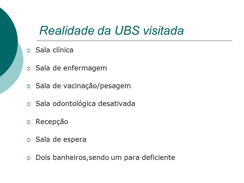 Realidade da UBS visitada Sala clínica Sala de enfermagem Sala de vacinação/pesagem Sala odontológica desativada Recepção Sala de espera Dois banheiro