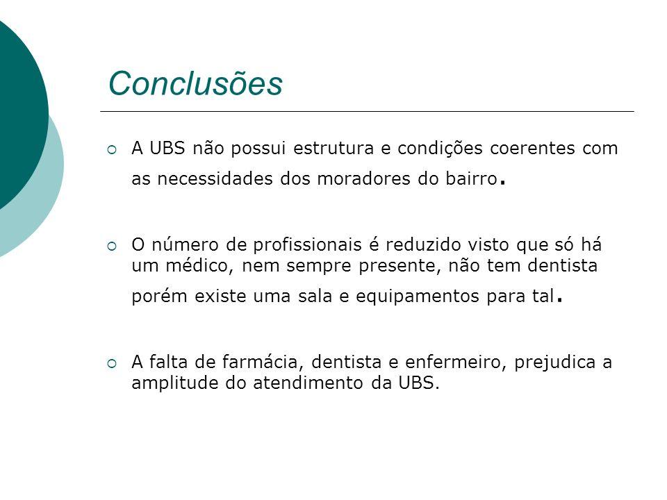 Conclusões A UBS não possui estrutura e condições coerentes com as necessidades dos moradores do bairro. O número de profissionais é reduzido visto qu