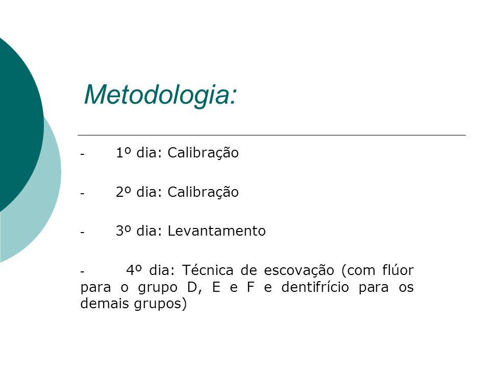 Metodologia: - 1º dia: Calibração - 2º dia: Calibração - 3º dia: Levantamento - 4º dia: Técnica de escovação (com flúor para o grupo D, E e F e dentif