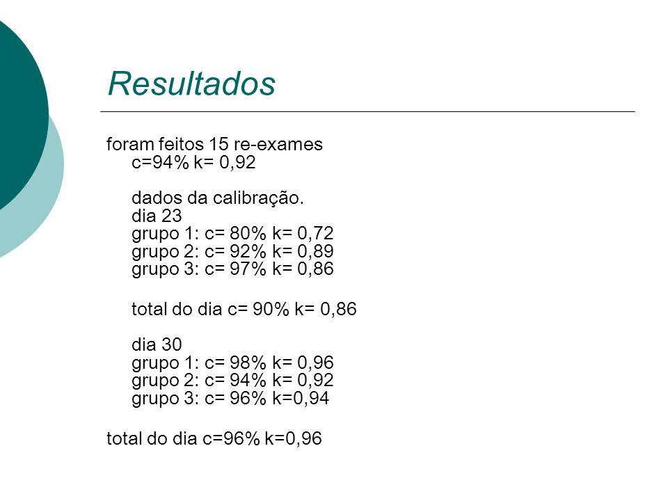 Resultados foram feitos 15 re-exames c=94% k= 0,92 dados da calibração. dia 23 grupo 1: c= 80% k= 0,72 grupo 2: c= 92% k= 0,89 grupo 3: c= 97% k= 0,86