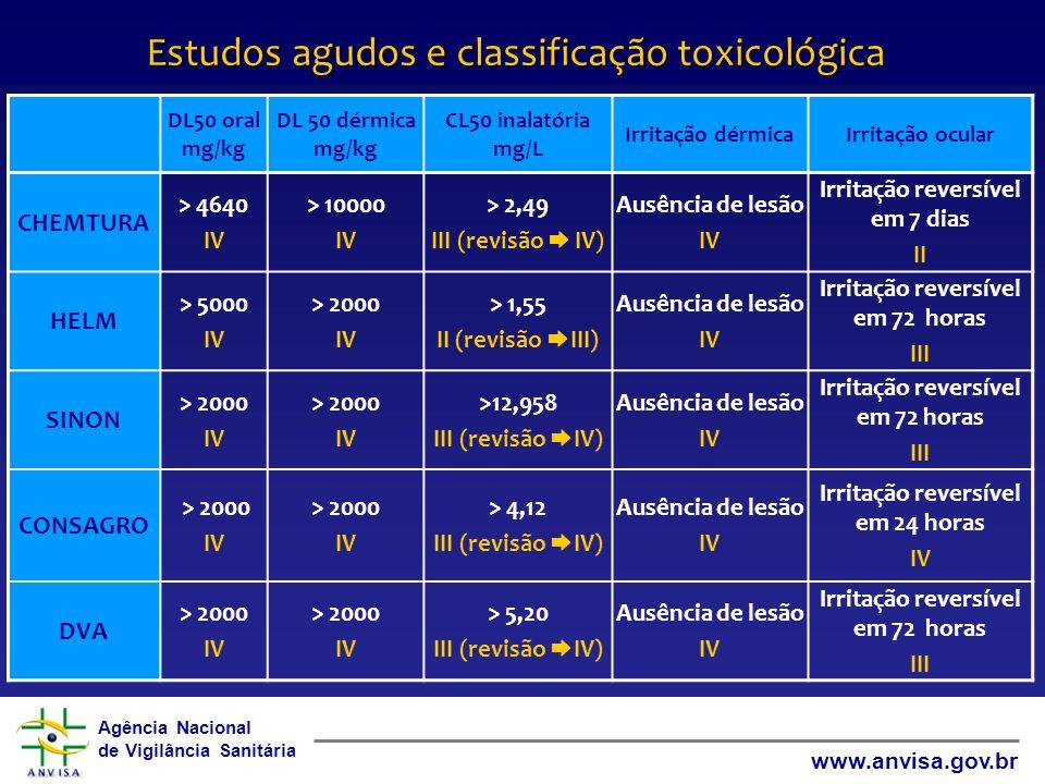 Agência Nacional de Vigilância Sanitária www.anvisa.gov.br Estudos agudos e classificação toxicológica DL50 oral mg/kg DL 50 dérmica mg/kg CL50 inalat