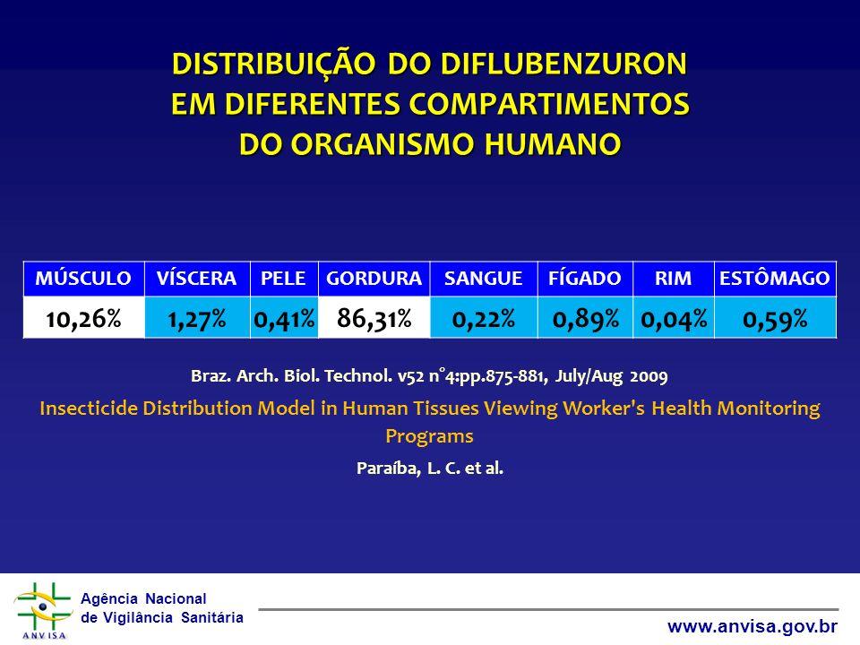 Agência Nacional de Vigilância Sanitária www.anvisa.gov.br DISTRIBUIÇÃO DO DIFLUBENZURON EM DIFERENTES COMPARTIMENTOS DO ORGANISMO HUMANO MÚSCULOVÍSCE