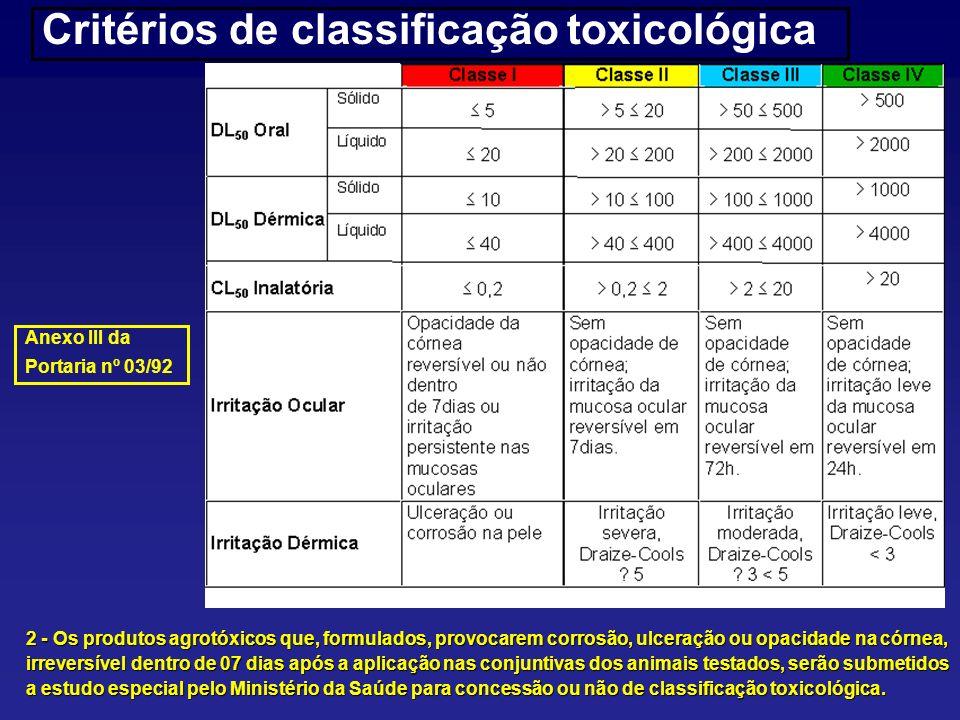 Critérios de classificação toxicológica 2 - Os produtos agrotóxicos que, formulados, provocarem corrosão, ulceração ou opacidade na córnea, irreversív