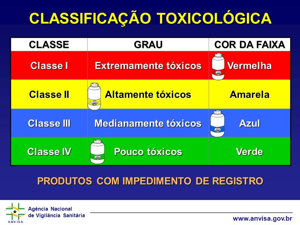 Agência Nacional de Vigilância Sanitária www.anvisa.gov.br CLASSIFICAÇÃO TOXICOLÓGICA CLASSEGRAU COR DA FAIXA Classe I Extremamente tóxicos Vermelha C