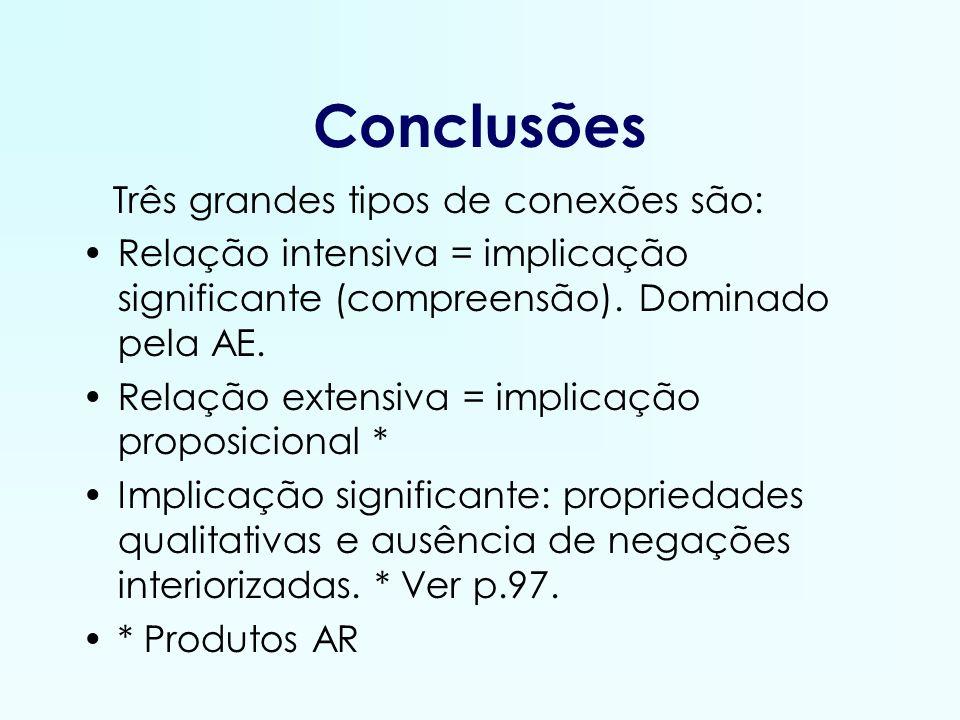 Conclusões Três grandes tipos de conexões são: Relação intensiva = implicação significante (compreensão). Dominado pela AE. Relação extensiva = implic