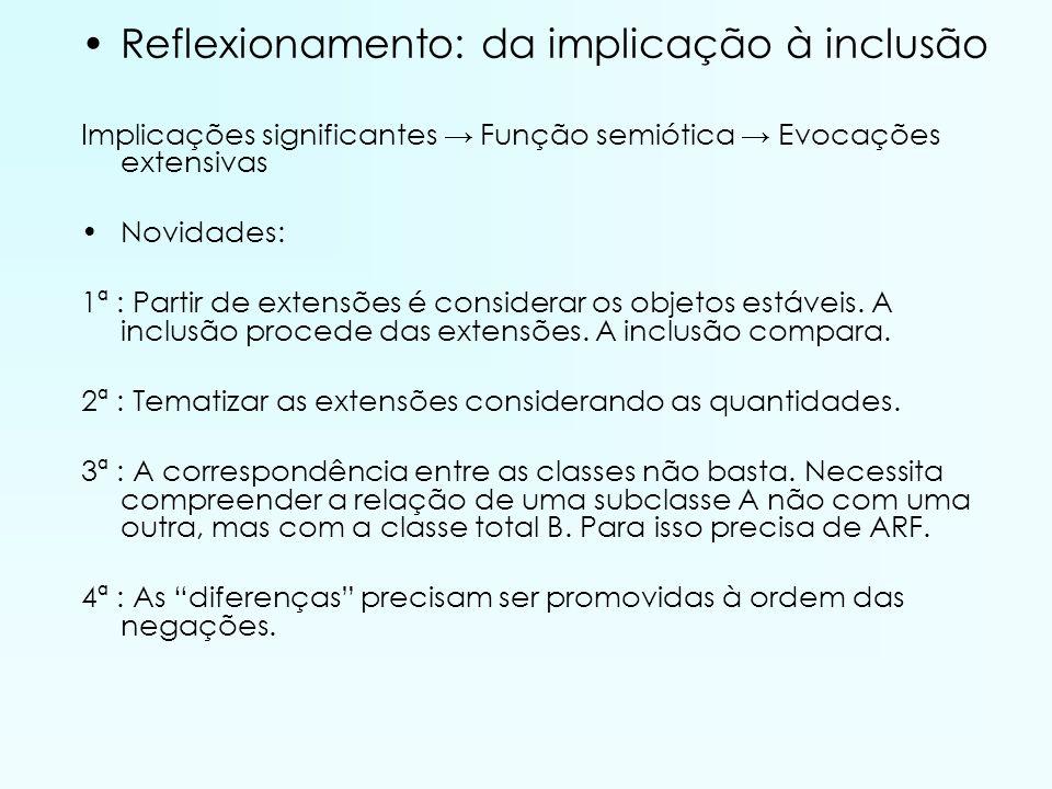 Reflexionamento: da implicação à inclusão Implicações significantes Função semiótica Evocações extensivas Novidades: 1ª : Partir de extensões é consid