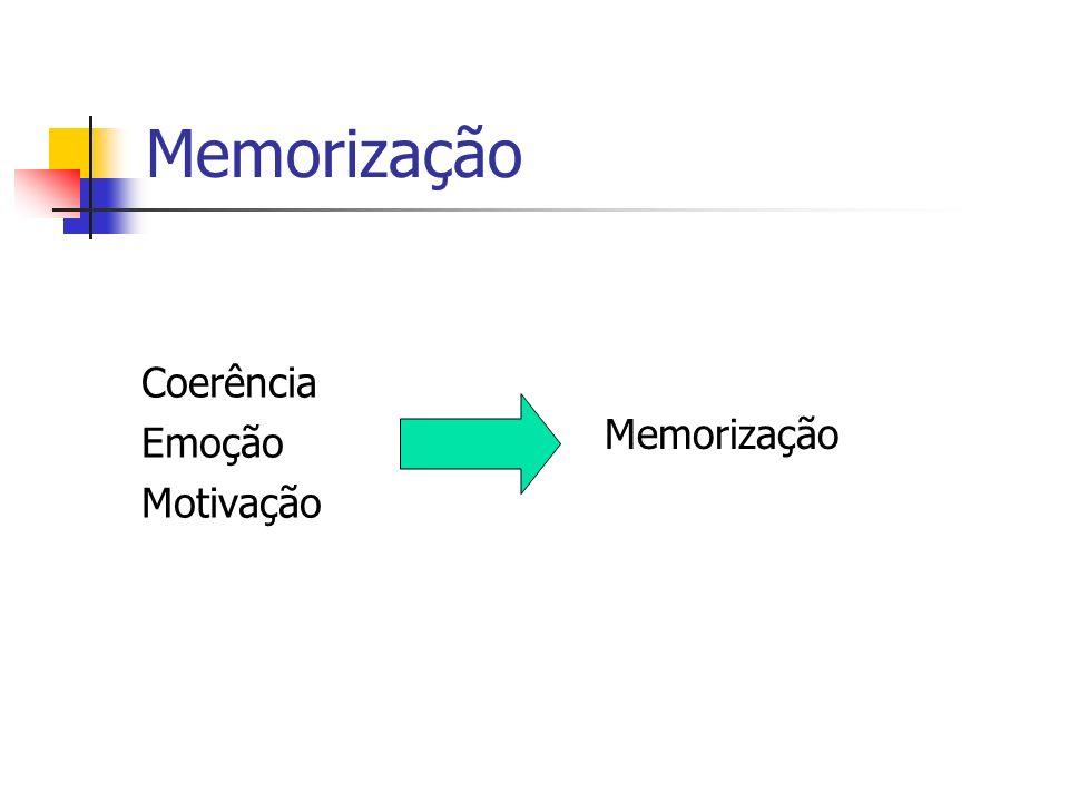 Memorização Coerência Emoção Motivação Memorização