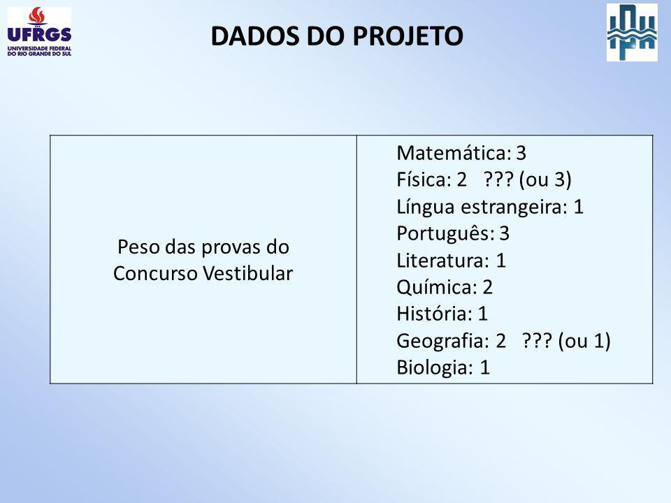 DADOS DO PROJETO Peso das provas do Concurso Vestibular Matemática: 3 Física: 2 ??? (ou 3) Língua estrangeira: 1 Português: 3 Literatura: 1 Química: 2
