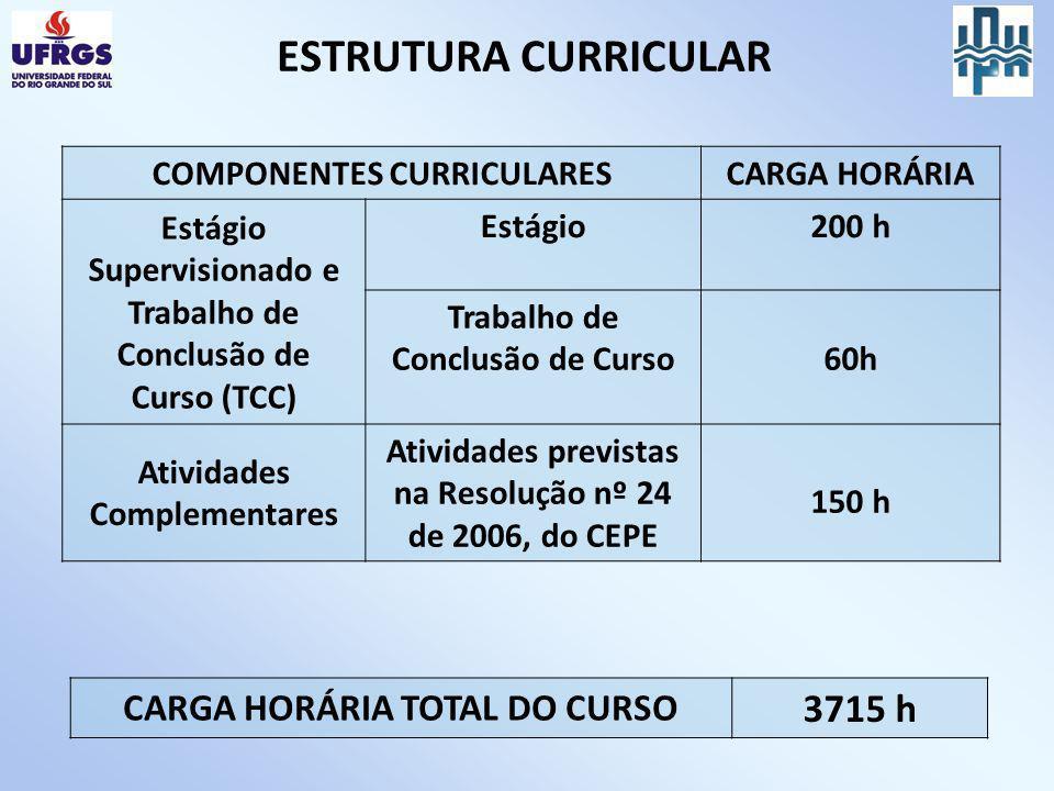 COMPONENTES CURRICULARESCARGA HORÁRIA Estágio Supervisionado e Trabalho de Conclusão de Curso (TCC) Estágio200 h Trabalho de Conclusão de Curso60h Ati