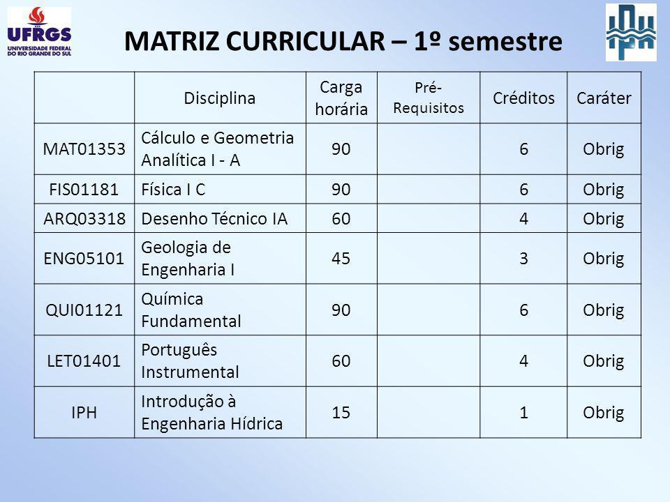 MATRIZ CURRICULAR – 1º semestre Disciplina Carga horária Pré- Requisitos CréditosCaráter MAT01353 Cálculo e Geometria Analítica I - A 90 6Obrig FIS011