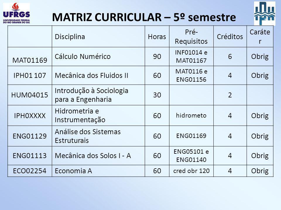 MATRIZ CURRICULAR – 5º semestre DisciplinaHoras Pré- Requisitos Créditos Caráte r MAT01169 Cálculo Numérico90 INF01014 e MAT01167 6Obrig IPH01 107Mecâ