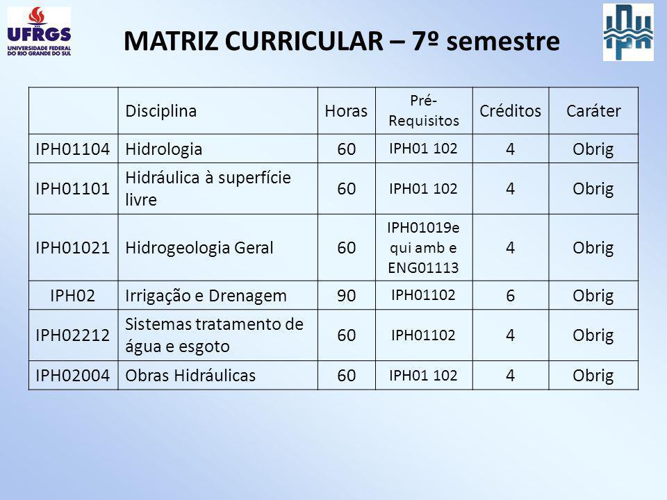 MATRIZ CURRICULAR – 7º semestre DisciplinaHoras Pré- Requisitos CréditosCaráter IPH01104Hidrologia60 IPH01 102 4Obrig IPH01101 Hidráulica à superfície