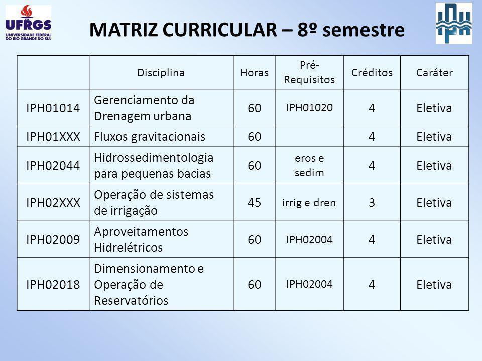 MATRIZ CURRICULAR – 8º semestre DisciplinaHoras Pré- Requisitos CréditosCaráter IPH01014 Gerenciamento da Drenagem urbana 60 IPH01020 4Eletiva IPH01XX