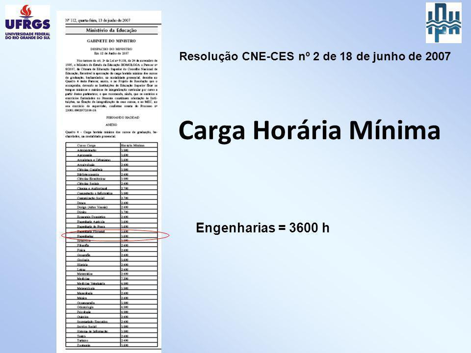 Carga Horária Mínima Engenharias = 3600 h Resolução CNE-CES nº 2 de 18 de junho de 2007