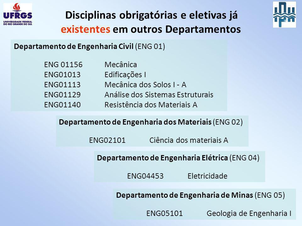 Disciplinas obrigatórias e eletivas já existentes em outros Departamentos Departamento de Engenharia dos Materiais (ENG 02) ENG02101Ciência dos materi
