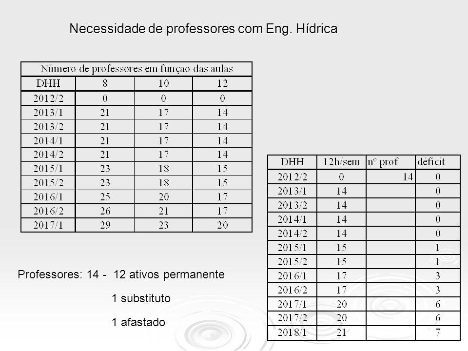 Professores: 14 - 12 ativos permanente 1 substituto 1 afastado