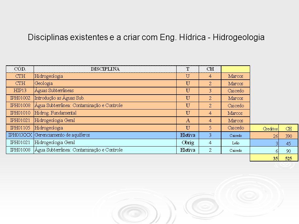 Disciplinas existentes e a criar com Eng. Hídrica - Hidrogeologia