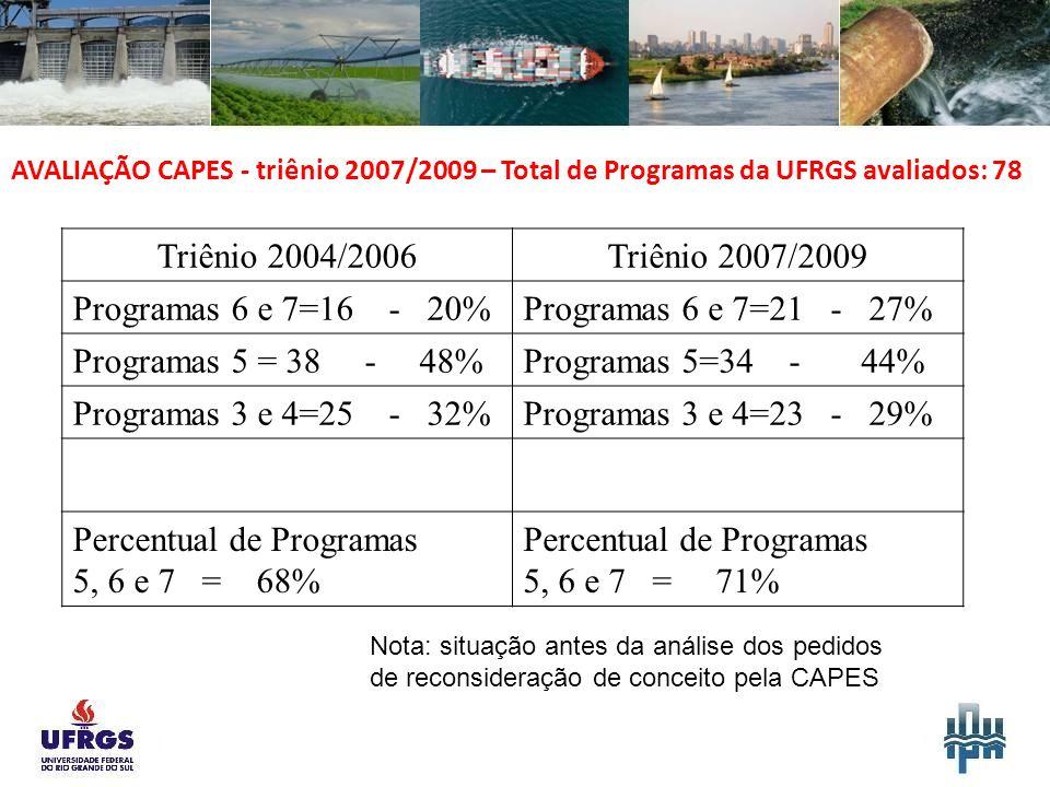 AVALIAÇÃO CAPES - triênio 2007/2009 – Total de Programas da UFRGS avaliados: 78 Triênio 2004/2006Triênio 2007/2009 Programas 6 e 7=16 - 20%Programas 6 e 7=21 - 27% Programas 5 = 38 - 48%Programas 5=34 - 44% Programas 3 e 4=25 - 32%Programas 3 e 4=23 - 29% Percentual de Programas 5, 6 e 7 = 68% Percentual de Programas 5, 6 e 7 = 71% Nota: situação antes da análise dos pedidos de reconsideração de conceito pela CAPES