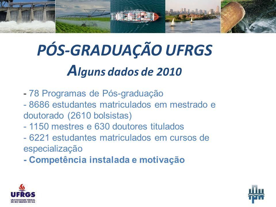 PÓS-GRADUAÇÃO UFRGS A lguns dados de 2010 - 78 Programas de Pós-graduação - 8686 estudantes matriculados em mestrado e doutorado (2610 bolsistas) - 1150 mestres e 630 doutores titulados - 6221 estudantes matriculados em cursos de especialização - Competência instalada e motivação