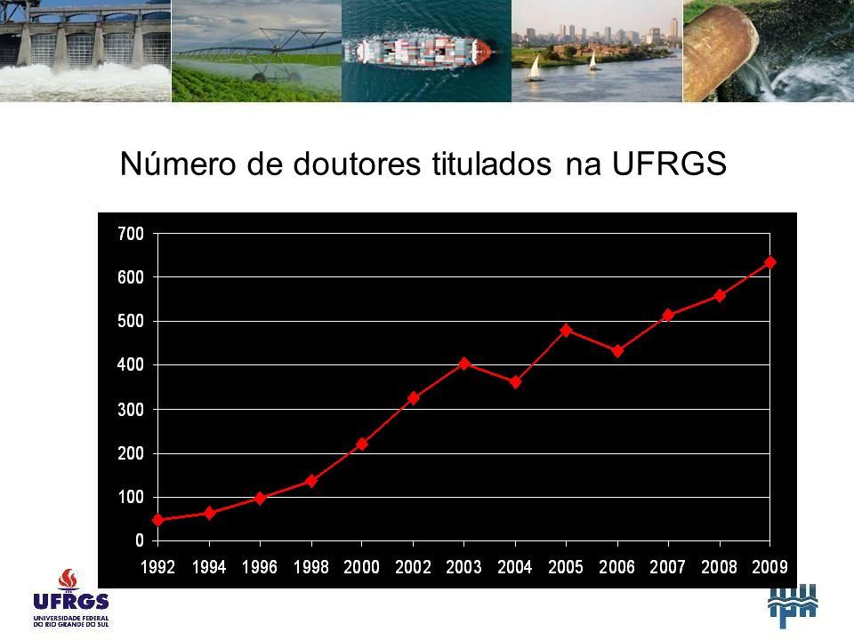 Número de doutores titulados na UFRGS