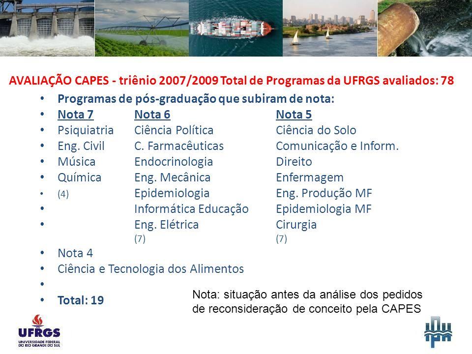 AVALIAÇÃO CAPES - triênio 2007/2009 Total de Programas da UFRGS avaliados: 78 Programas de pós-graduação que subiram de nota: Nota 7Nota 6 Nota 5 PsiquiatriaCiência PolíticaCiência do Solo Eng.