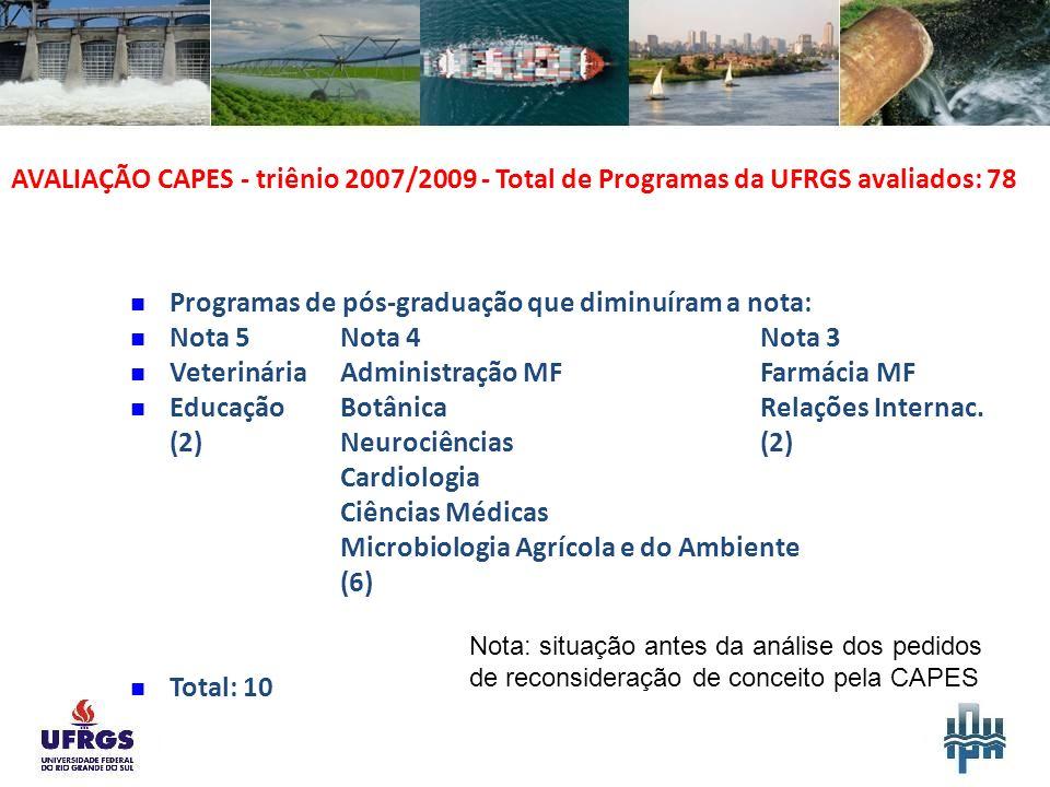 AVALIAÇÃO CAPES - triênio 2007/2009 - Total de Programas da UFRGS avaliados: 78 Programas de pós-graduação que diminuíram a nota: Nota 5Nota 4 Nota 3 VeterináriaAdministração MFFarmácia MF EducaçãoBotânicaRelações Internac.