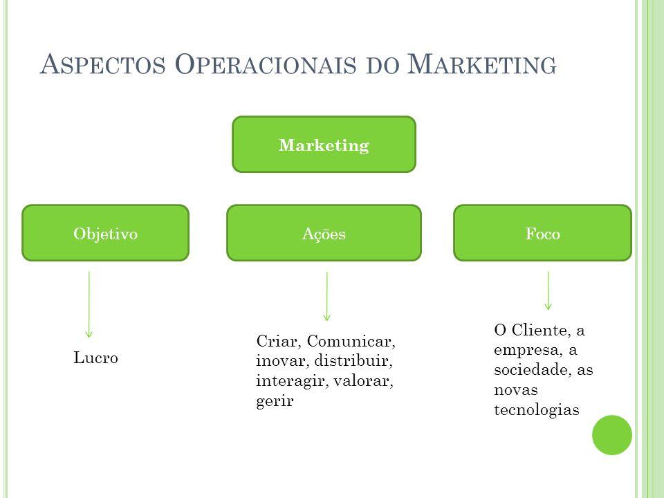 A SPECTOS O PERACIONAIS DO M ARKETING Marketing ObjetivoAçõesFoco Lucro Criar, Comunicar, inovar, distribuir, interagir, valorar, gerir O Cliente, a e