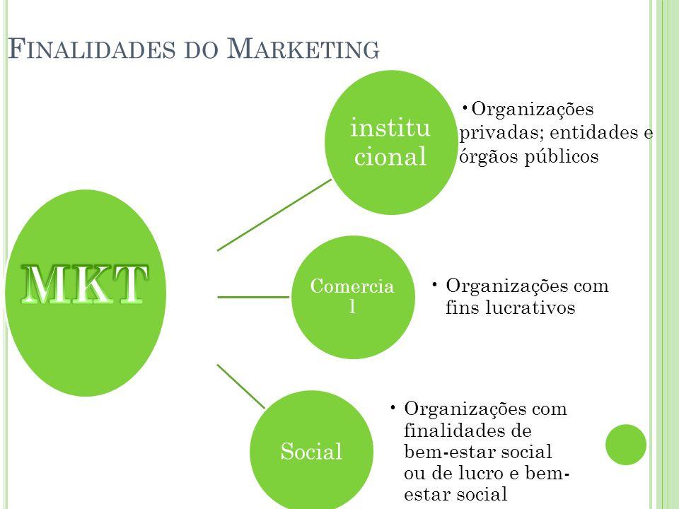 F INALIDADES DO M ARKETING institu cional Organizações privadas; entidades e órgãos públicos Comercia l Organizações com fins lucrativos Social Organi