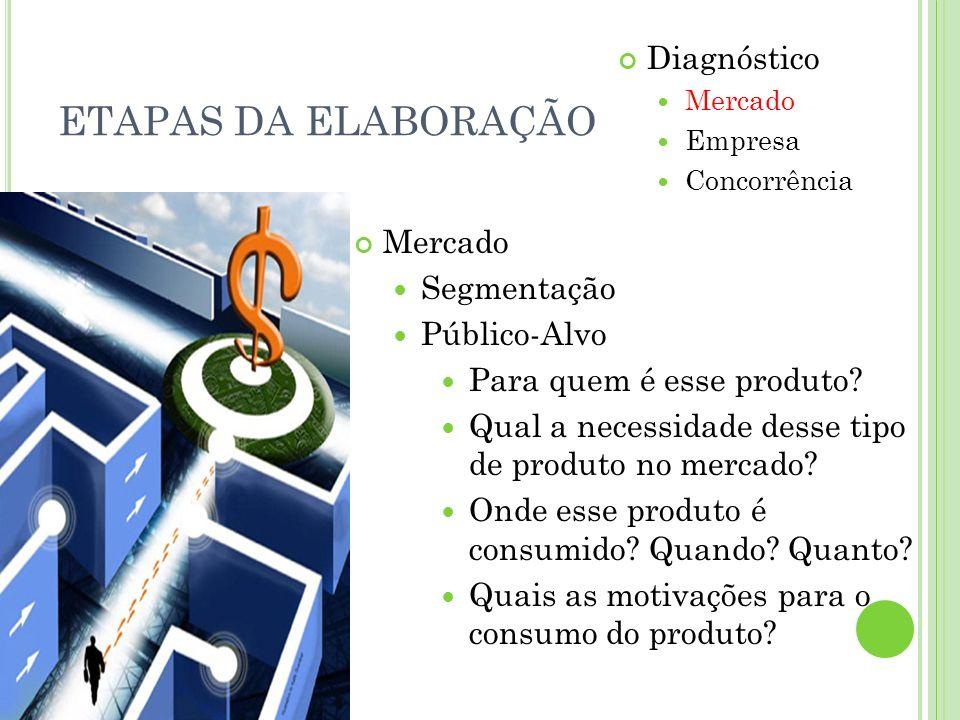 ETAPAS DA ELABORAÇÃO Diagnóstico Mercado Empresa Concorrência Mercado Segmentação Público-Alvo Para quem é esse produto? Qual a necessidade desse tipo