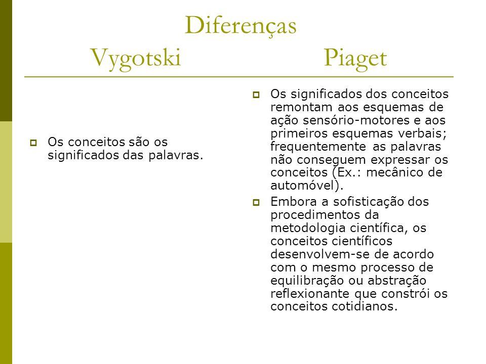 Diferenças Vygotski Piaget Os conceitos são os significados das palavras. Os significados dos conceitos remontam aos esquemas de ação sensório-motores