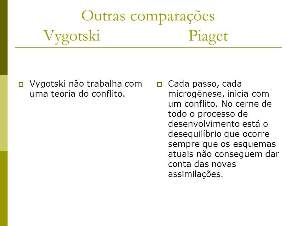 Outras comparações Vygotski Piaget Vygotski não trabalha com uma teoria do conflito. Cada passo, cada microgênese, inicia com um conflito. No cerne de