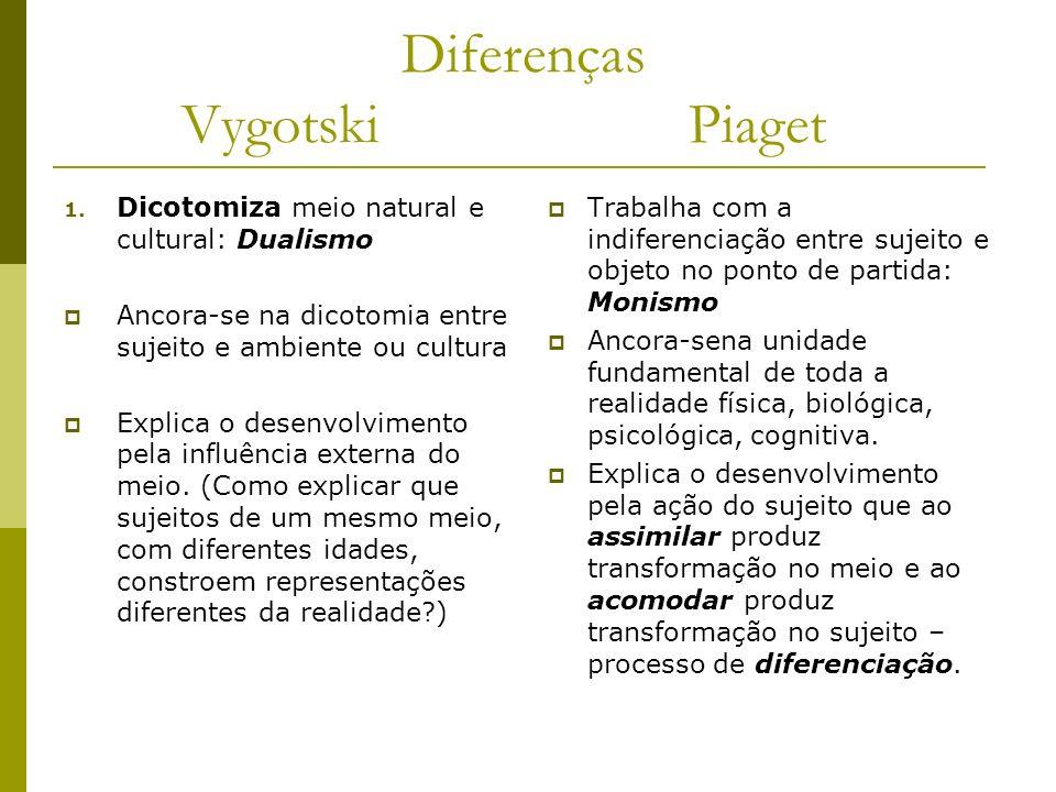 Diferenças Vygotski Piaget 1. Dicotomiza meio natural e cultural: Dualismo Ancora-se na dicotomia entre sujeito e ambiente ou cultura Explica o desenv