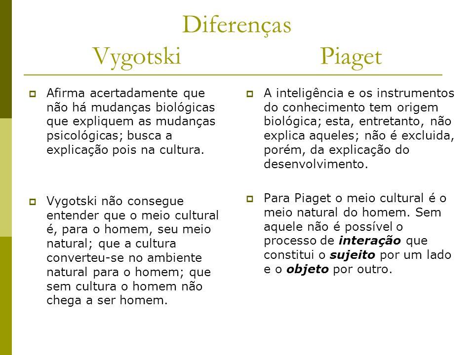 Diferenças Vygotski Piaget Afirma acertadamente que não há mudanças biológicas que expliquem as mudanças psicológicas; busca a explicação pois na cultura.