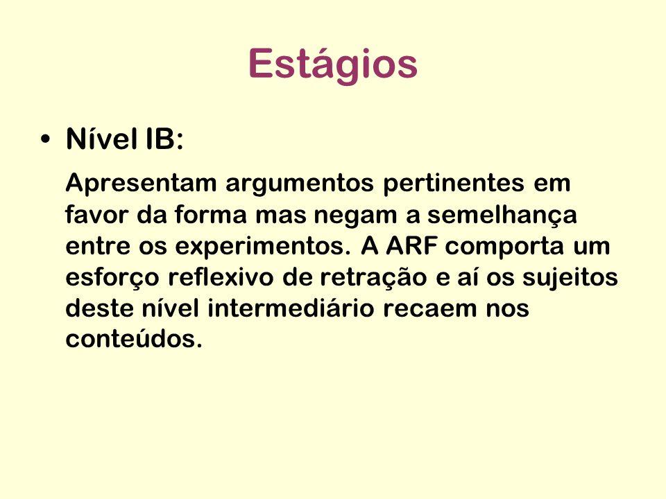 Estágios Nível II: Duas novidades são atingidas: 1) a ARF dissocia forma comum e conteúdo variáveis entre as duas leis e 2) nas questões de generalização os sujeitos constroem séries análogas.