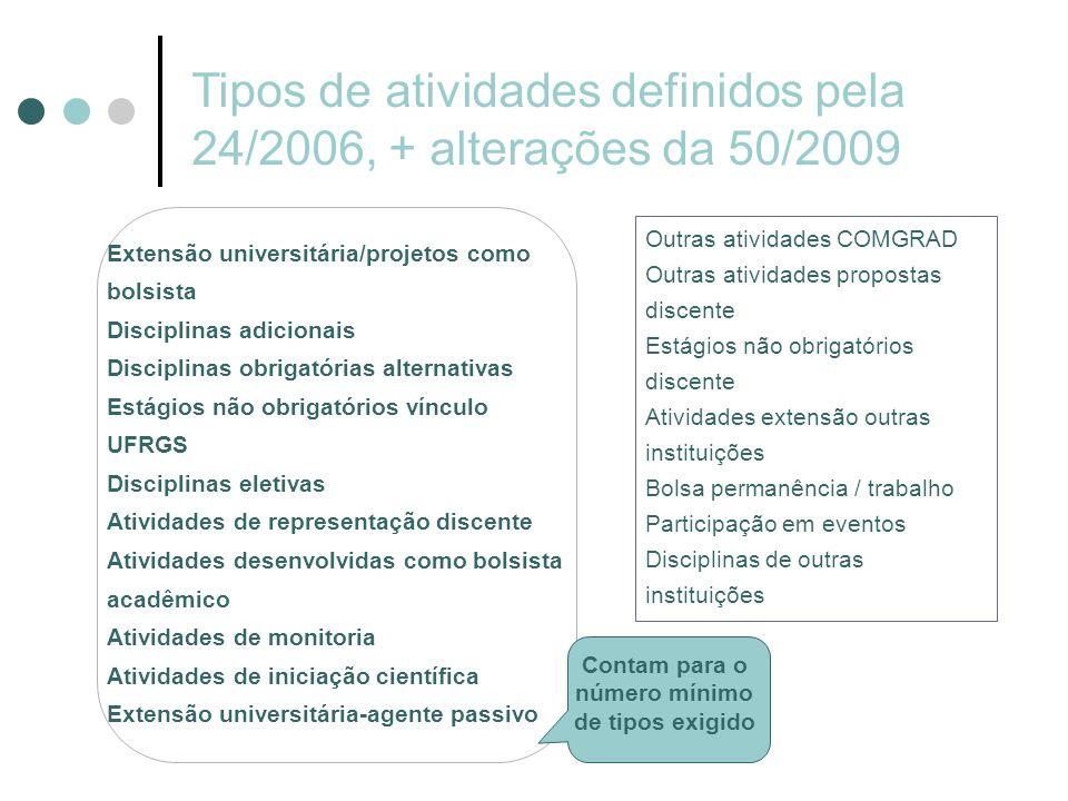 Tipos de atividades definidos pela 24/2006, + alterações da 50/2009 Outras atividades COMGRAD Outras atividades propostas discente Estágios não obriga