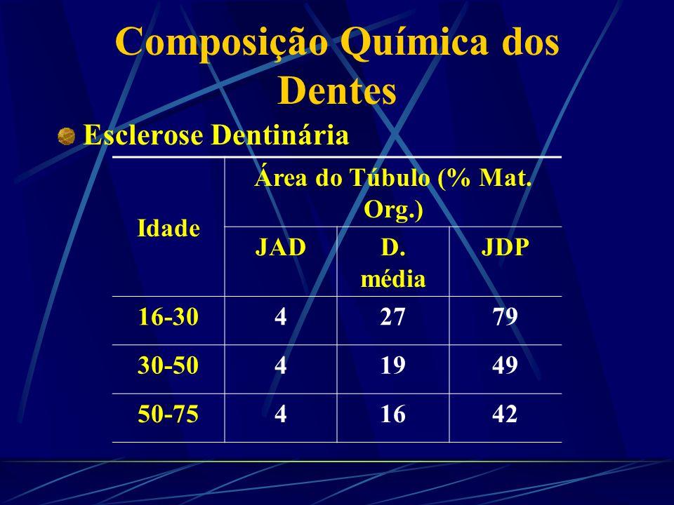 Composição Química dos Dentes NívelCanalículos Nº/mm 2 Diâmetro ( m) A20.0000,9 B30.0001,1 C45.0002,5 A C B