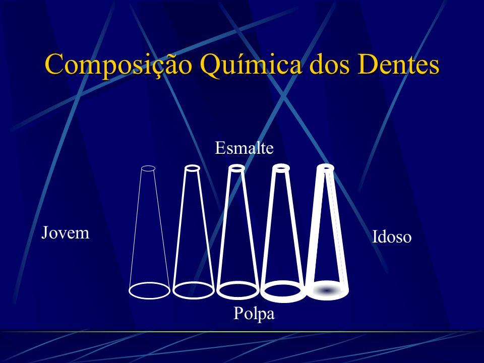 Composição Química dos Dentes Esclerose Dentinária Idade Área do Túbulo (% Mat.